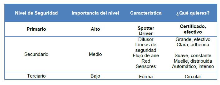 niveles_de_seguridad_tunel_de_viento_difusor