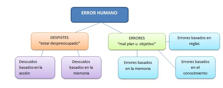 esquema_errores_humanos_paracaidismo