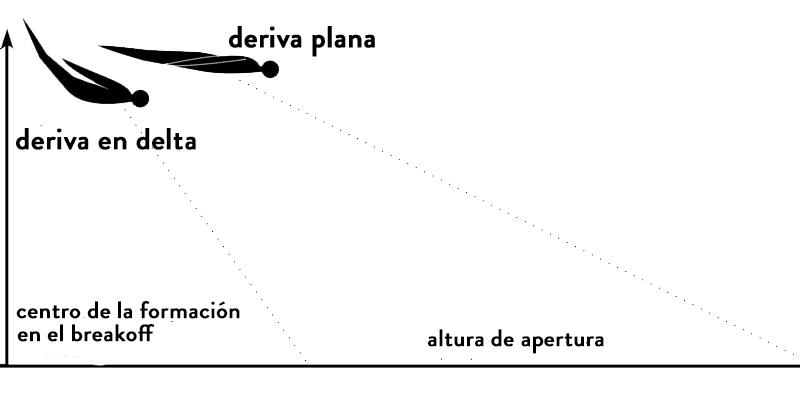 tipos_de_derivas_blog_de_paracaidismo_vivir_en_las_nubes