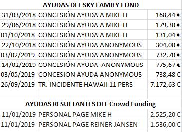 ayudas sky family fund